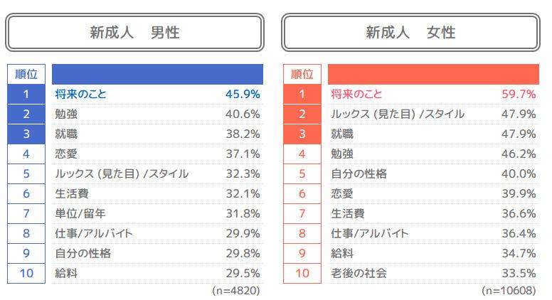新成人の73%「いずれ結婚したい」、日本の将来が「明るい」は13%│LINEが1.5万人にアンケート 4番目の画像