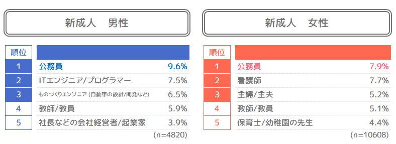 新成人の73%「いずれ結婚したい」、日本の将来が「明るい」は13%│LINEが1.5万人にアンケート 5番目の画像