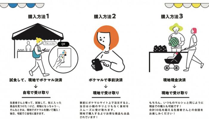オンラインとオフラインを融合させた新しいマルシェ「ポケマル商店街」1月18日神戸で開催 3番目の画像