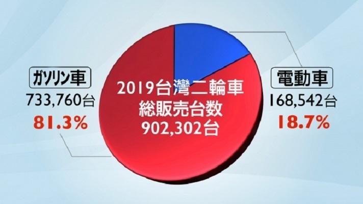 【台湾】KYMCO、二輪販売台数で20年連続1位に  排出ガス規制対応車が人気 2番目の画像