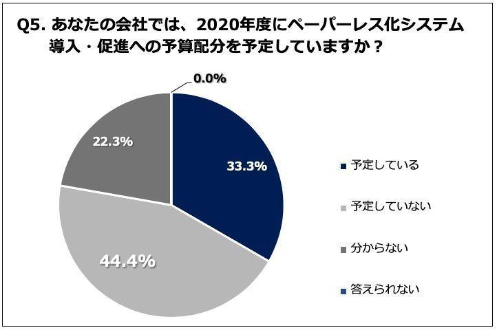 都内の企業のペーパーレス化は?「ペーパーレス化に伴う2020年度予算」に関するアンケート調査が公開 6番目の画像