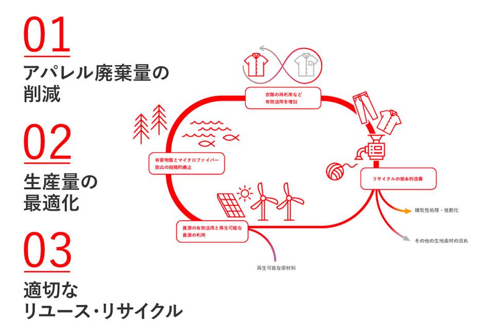 エアークローゼットがSDGs推進を表明 自然電力と協業へ  3番目の画像