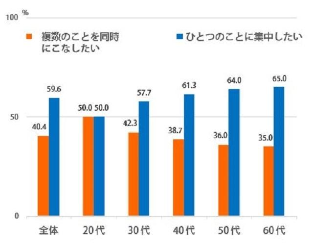 """現役世代の57%、生活を「高速化したい」。20年前から大幅増、のんびりより""""効率化""""求める─博報堂「時間に関する調査」 6番目の画像"""