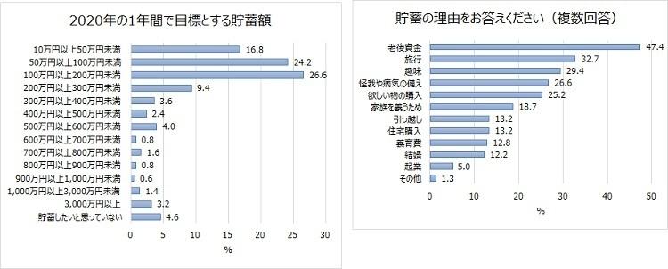 20代~40代ビジネスパーソンの5人に1人は「貯蓄ゼロ」 資産運用調査で明らかに|じぶん銀行調べ 2番目の画像