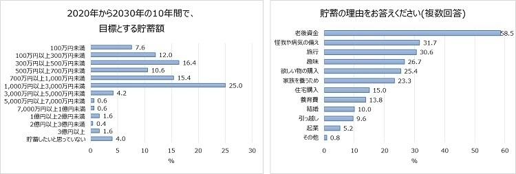 20代~40代ビジネスパーソンの5人に1人は「貯蓄ゼロ」 資産運用調査で明らかに|じぶん銀行調べ 3番目の画像