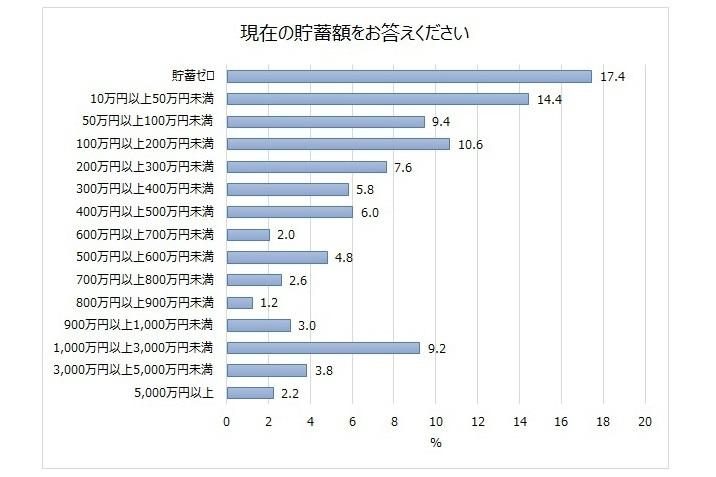 20代~40代ビジネスパーソンの5人に1人は「貯蓄ゼロ」 資産運用調査で明らかに|じぶん銀行調べ 4番目の画像