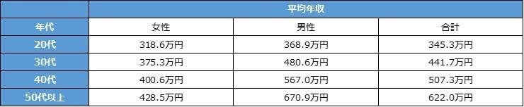 2019年の正社員平均年収は408万円、ほぼ全世代で前年より下がる│年齢・職種・都道府県別、doda調べ  2番目の画像
