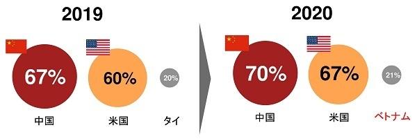 日本の経営者「従業員の学習意欲向上」に課題感  PwC「世界CEO意識調査」 3番目の画像