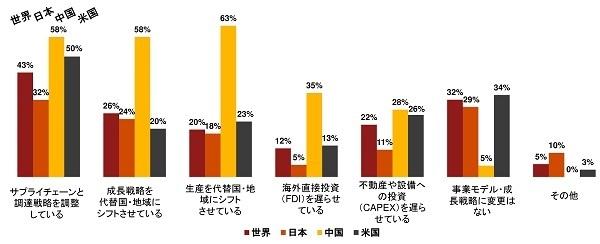 日本の経営者「従業員の学習意欲向上」に課題感  PwC「世界CEO意識調査」 5番目の画像