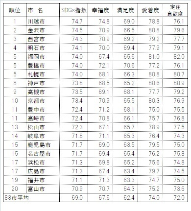 幸福度ランキング、1位は埼玉県川越市!全国83市、地域の持続性調査│ブランド総研調べ 1番目の画像