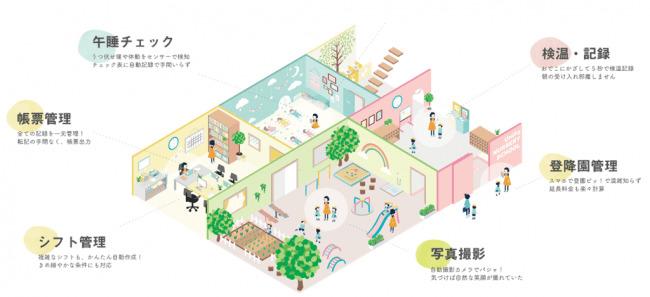 ユニファ、次世代型保育園「スマート保育園」の本格始動に向けモデル園の募集を全国でスタート 2番目の画像