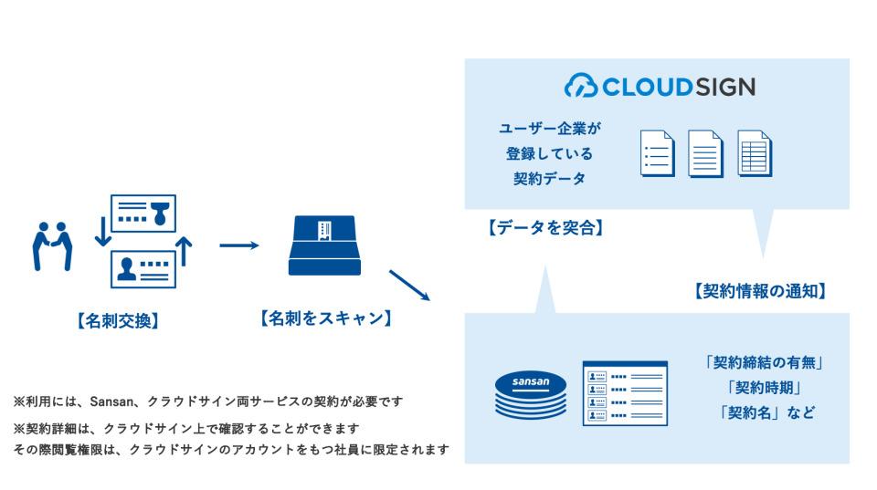 Sansanと「クラウドサイン」が連携、契約情報の確認を容易に 2番目の画像