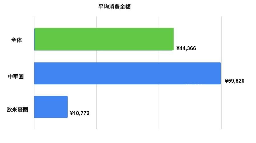 中華圏の訪日観光客は欧米豪圏より6倍買い物 インバウンド消費調査を発表 2番目の画像