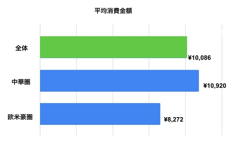 中華圏の訪日観光客は欧米豪圏より6倍買い物 インバウンド消費調査を発表 3番目の画像
