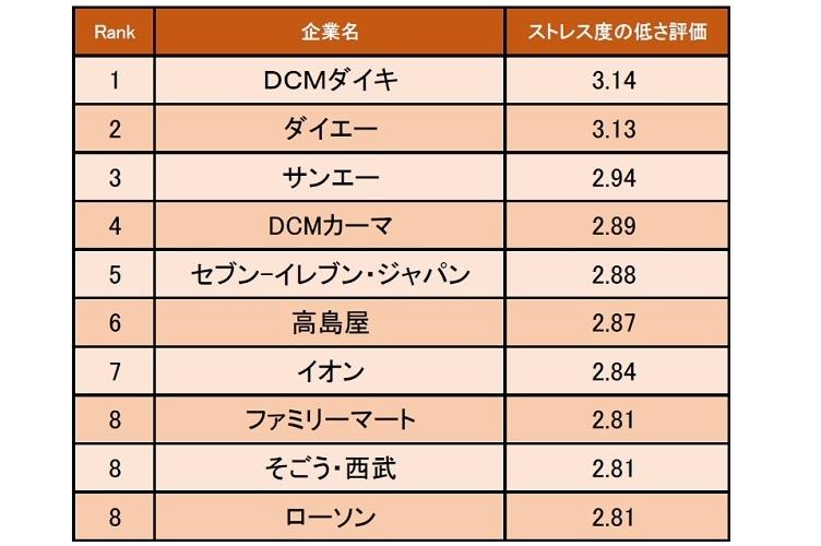 小売業界の「ストレス度の低い企業ランキング」発表   1位は「DCMダイキ」 1番目の画像