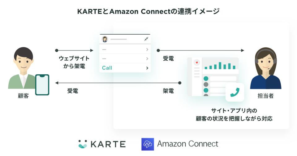 KARTEと Amazon Connectの連携で次世代型コンタクトセンターが実現可能に 2番目の画像