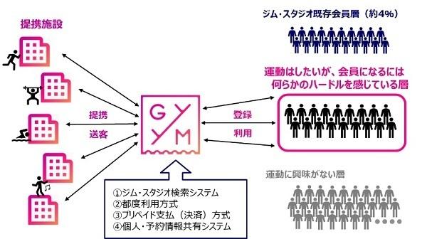 特定のジムに縛られないWebサービス「GYYM」が始動!三菱地所の新事業、59施設が提携 4番目の画像