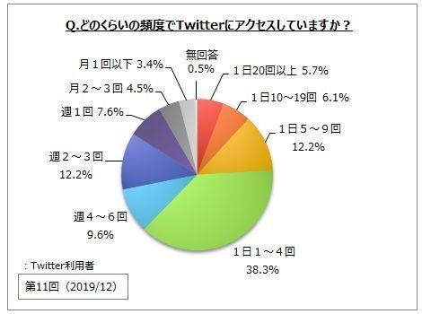 Twitter利用率は3割弱で増加傾向、若年層の利用が目立つ│マイボイスコム調べ 2番目の画像