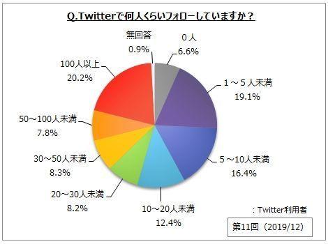 Twitter利用率は3割弱で増加傾向、若年層の利用が目立つ│マイボイスコム調べ 3番目の画像