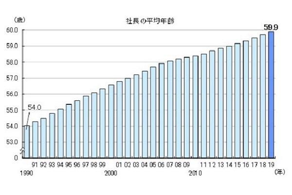 全国の社長平均年齢、59.9歳で過去最高に。上位3県は岩手県・秋田県・青森県 2番目の画像