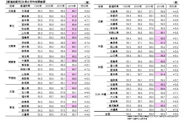 全国の社長平均年齢、59.9歳で過去最高に。上位3県は岩手県・秋田県・青森県 3番目の画像
