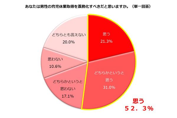 【働く主婦】男性の育休義務化を「義務化すべき」が52.3%、「義務化すべきと思わない」が27.7% 2番目の画像