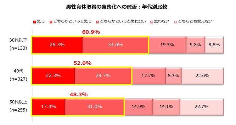 【働く主婦】男性の育休義務化を「義務化すべき」が52.3%、「義務化すべきと思わない」が27.7% 3番目の画像