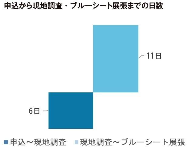 台風19号、千葉の被害に応急防水施工に職人80人が参画   4番目の画像