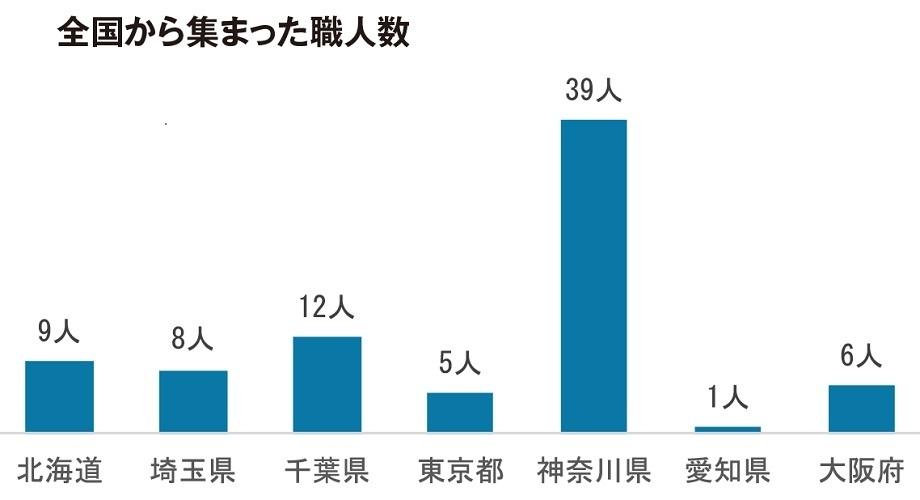 台風19号、千葉の被害に応急防水施工に職人80人が参画   2番目の画像