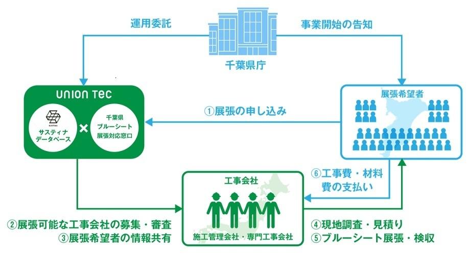 台風19号、千葉の被害に応急防水施工に職人80人が参画   1番目の画像