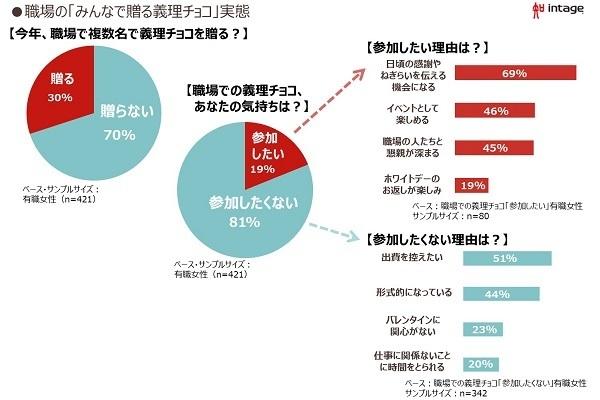 職場の義理チョコ、男性の6割「嬉しくない」…理由はお返しが面倒|市場調査会社調べ 2番目の画像