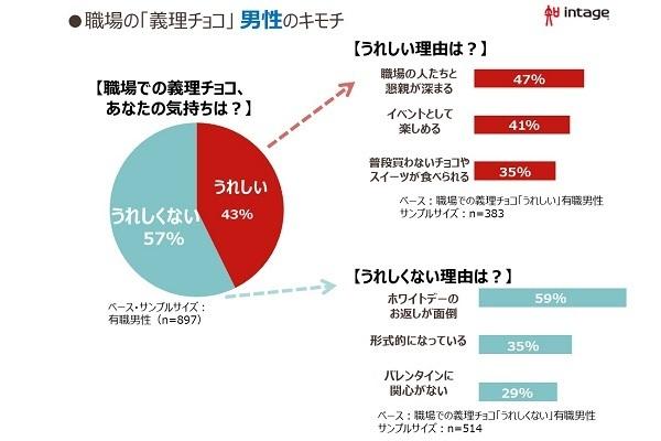 職場の義理チョコ、男性の6割「嬉しくない」…理由はお返しが面倒|市場調査会社調べ 3番目の画像