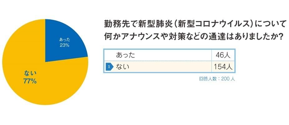 新型コロナウイルス対策で社会人が職場に求めることは?新宿駅前クリニックが調査 2番目の画像