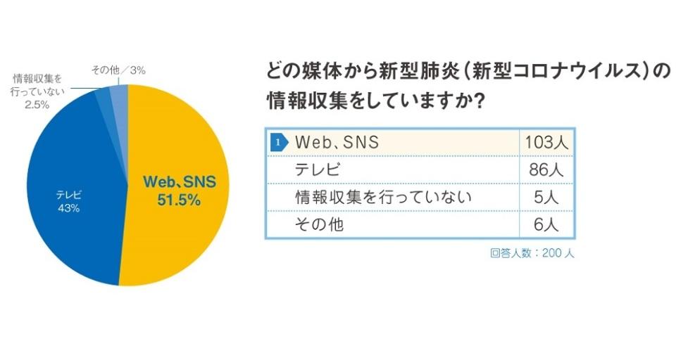 新型コロナウイルス対策で社会人が職場に求めることは?新宿駅前クリニックが調査 3番目の画像