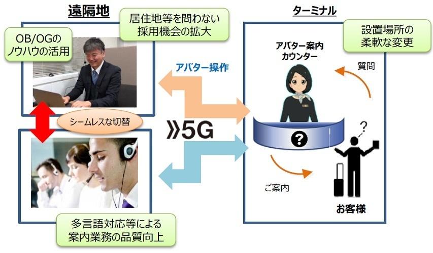 成田空港で5G通信による「遠隔アバター案内」実証実験を開始 NTTドコモと共同 3番目の画像