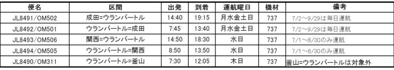 JALとMIATモンゴル航空がコードシェアを開始、成田・関西ーウランバートル間など3路線で 2番目の画像
