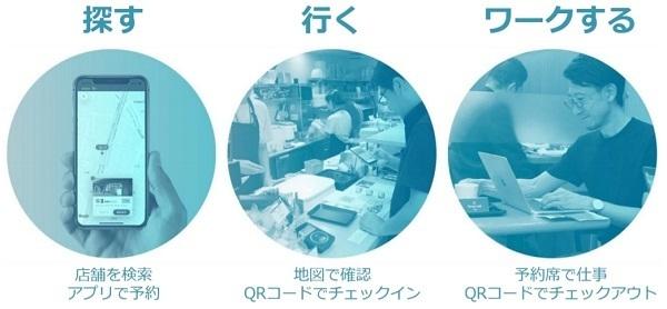 NTT Com、ワークスペースの即時検索・予約サービス「Dropin」実証実験を本格化 2番目の画像