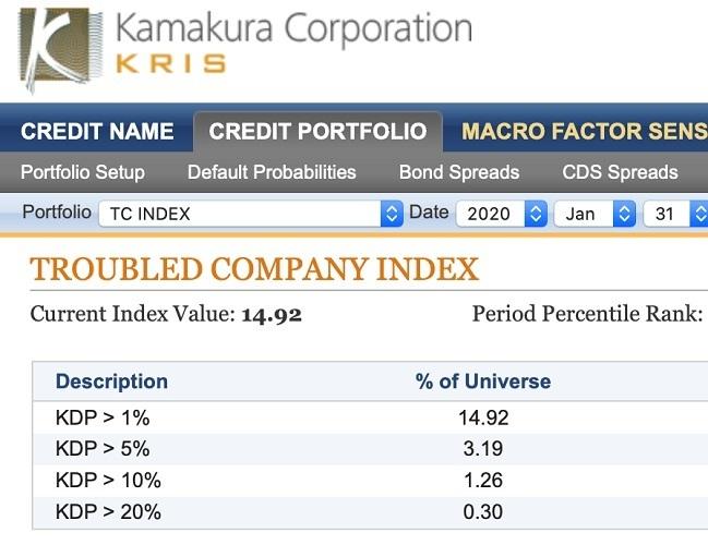 デフォルト確率1%超の企業が14.92% 鎌倉企業倒産予測インデックスを公開 1番目の画像