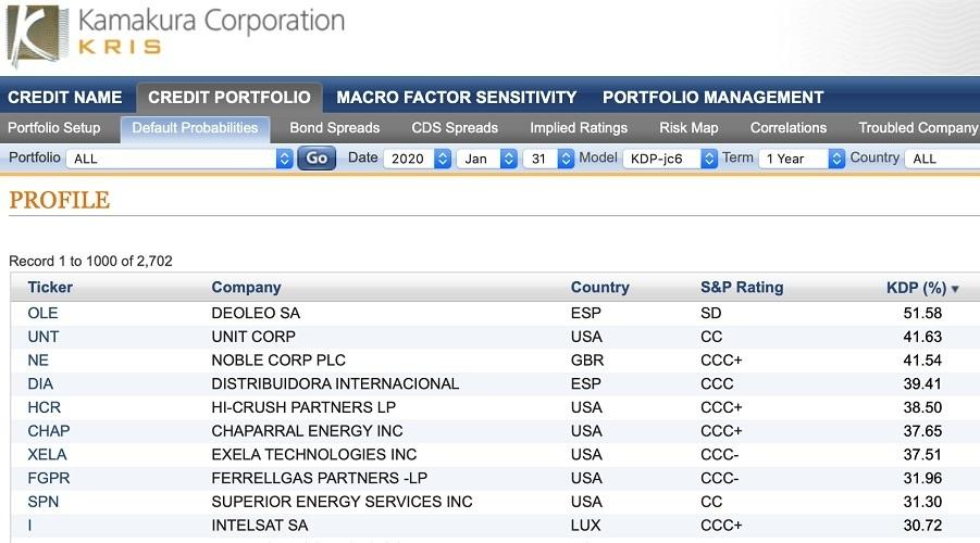 デフォルト確率1%超の企業が14.92% 鎌倉企業倒産予測インデックスを公開 2番目の画像