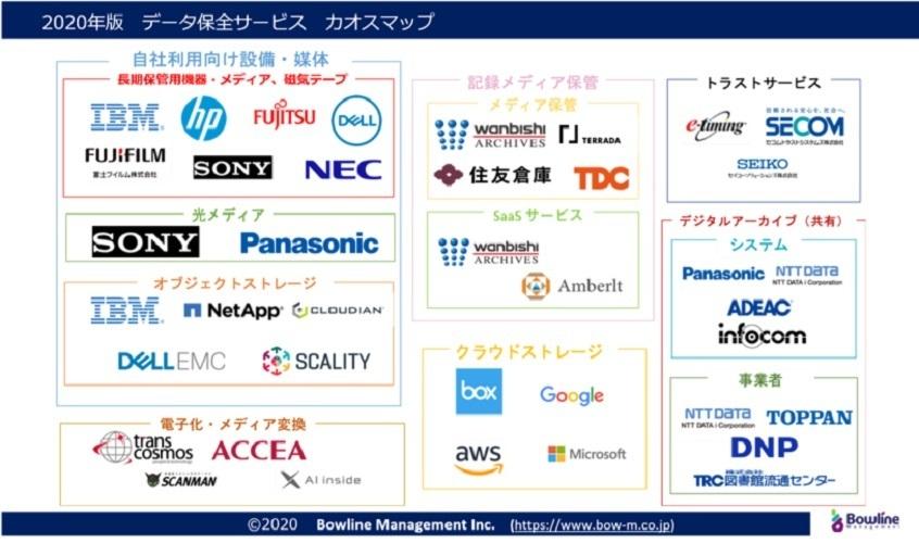 ボウラインマネジメントがデータ保全業界カオスマップ2020年版を公開 他国に比べデジタルデータ化が遅延傾向 2番目の画像