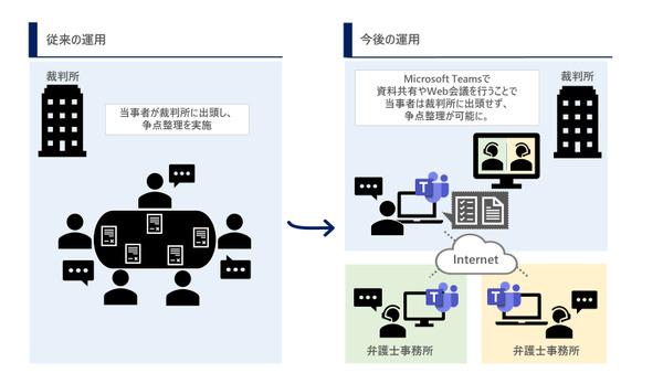 【世界初】裁判所が民事訴訟で「Microsoft Teams」を採用 争点整理の時間短縮めざす 2番目の画像