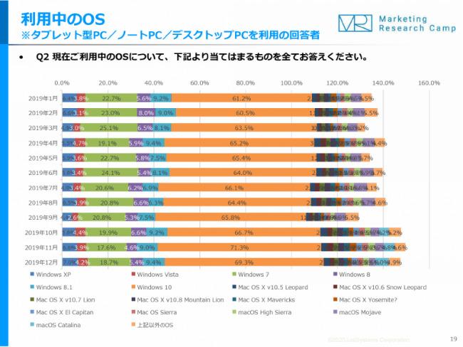 約2割が「Windows 7」のまま…ジャストシステム定点調査 1番目の画像