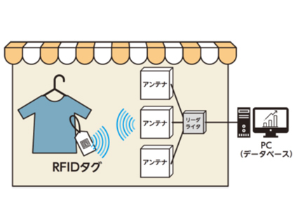 三井不動産、「B:MING by BEAMS」店舗内で商品情報自動読み取り技術を活用した実証実験を実施 2番目の画像