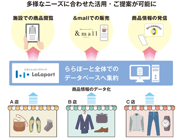 三井不動産、「B:MING by BEAMS」店舗内で商品情報自動読み取り技術を活用した実証実験を実施 3番目の画像