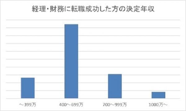 2020年の「経理財務の転職市場」は?2019年の実績をもとに予想|MS-Japan 3番目の画像