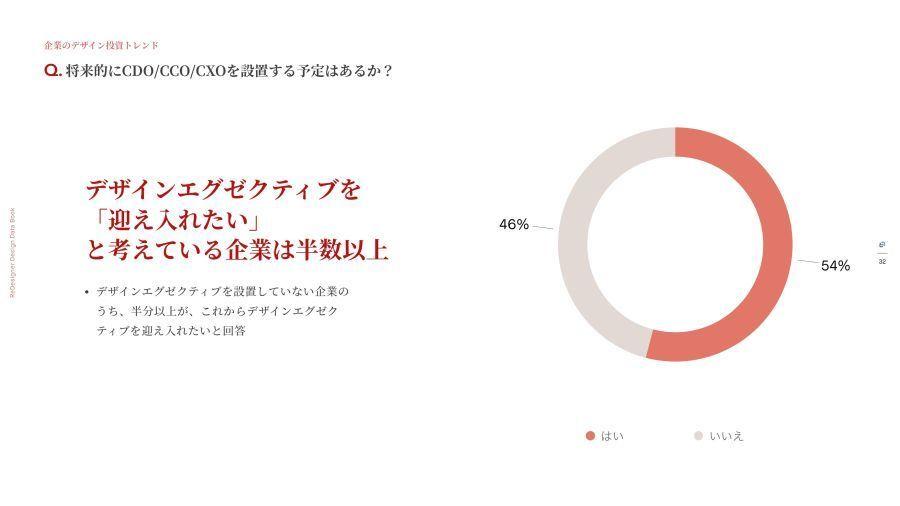 企業のデザイン投資が加速、デザイン最高責任者の採用を検討している企業が54%以上|ReDesigner調べ 2番目の画像