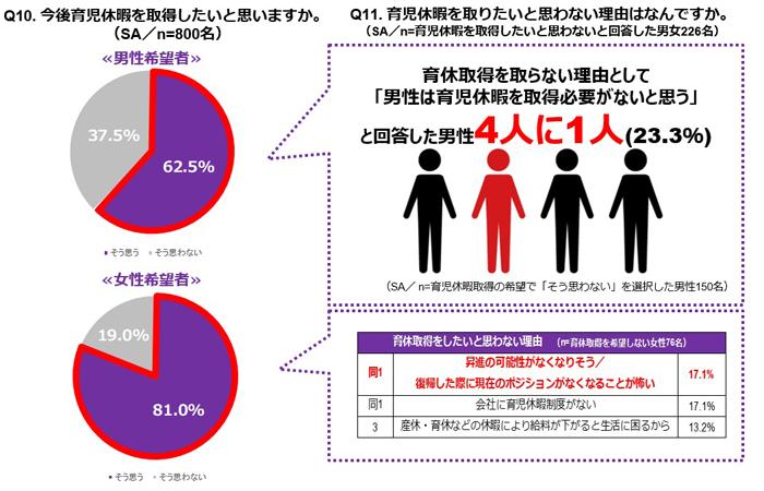 「働き方の多様性に関する意識調査」を全国の働く男女800名に実施 4番目の画像