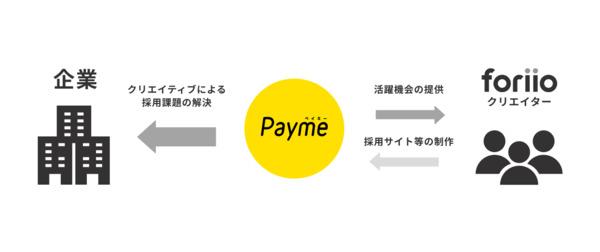 「Payme」と「foriio」が提携。人材不足解消を目指し、クリエイターが制作代行を開始 2番目の画像
