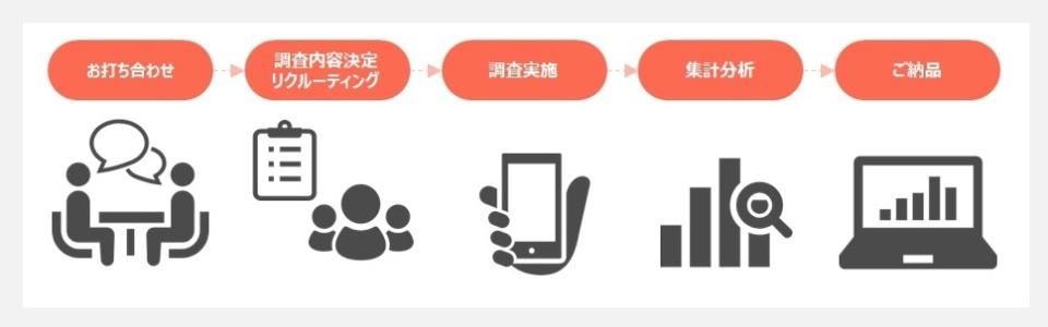 ユーザーの使い心地を徹底リサーチ!モバイルサイトユーザビリティ調査サービス始動 2番目の画像