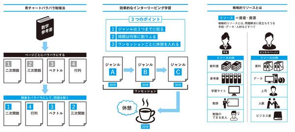 DaiGoの著書「最短の時間で最大の成果を手に入れる 超効率勉強法」が、オーディオブックに登場 3番目の画像